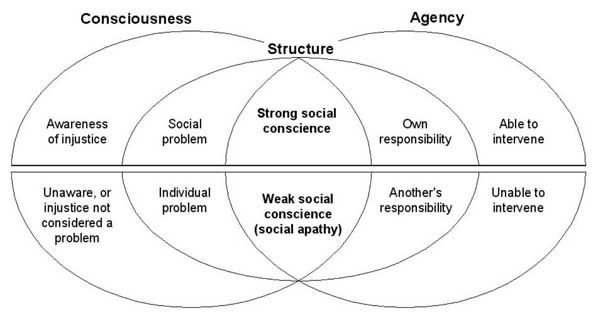 Social conscience: consciousness, agency and structure