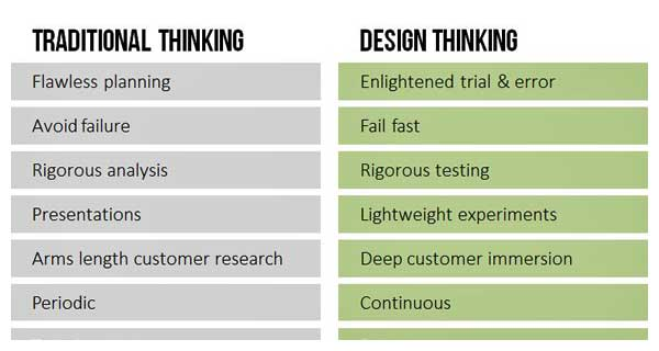 Traditional Thinking v Design Thinking