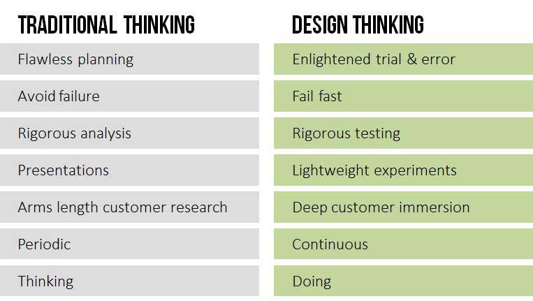 Traditional Thinking v Design Thinking