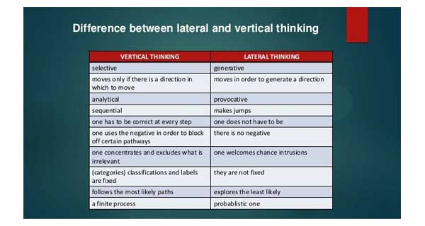 Vertical-thinking within finite bounds