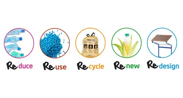 Reduce, Reuse, Recycle, Renew and Redesign: Rethink Plastics awareness